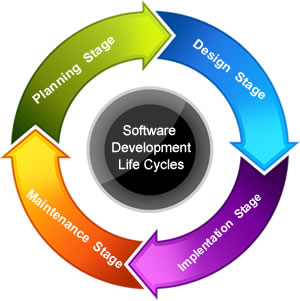 software developers web design essay Essay writer premium 3d for mac and windows is the simple to use, essay creation tool that helps students create great essays in half the time.